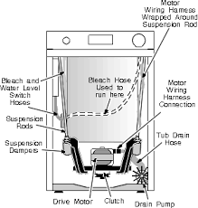 a hotpoint washing machine wiring diagram wiring diagram for ge front access machine repairs washing machine repair hotpoint washing machine panel diagram hotpoint washing machine panel diagram