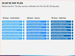 30 60 90 Business Plan 19 30 60 90 Day Plan Templates Pdf Doc 96410585054 30 60 90