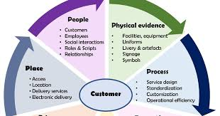 Services Marketing Marketing Mix In Services Professional Shiksha
