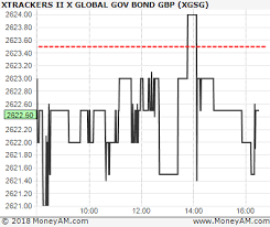 Dbx Chart Dbx Global Sovereign Gbp Hedged Etf Xgsg Chart Shares