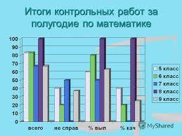 Презентация на тему Итоги полугодовых контрольных работ в  11 Итоги контрольных работ за полугодие по математике