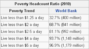 Essay On Poverty Wikipedia Poverty Wikipedia The Free Encyclopedia