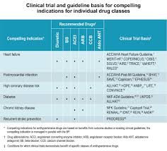 Ada Medication Chart Hypertency Classification Of Antihypertensive Drugs Chart