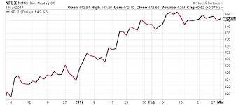 Netflix Stock Nasdaq Nflx Nears Record High As Content