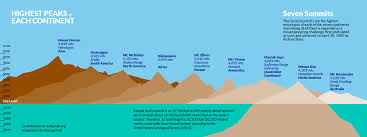 Higher Peak Altitude Chart Seven Summits Wikipedia