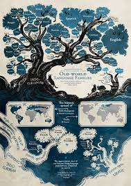 Family Tree Tree Feast Your Eyes On This Beautiful Linguistic Family Tree