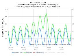 Tide Chart Ocean City Nj Real Time Tide Gauge Informationthe City Of Linwood New Jersey