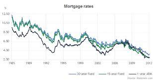 30 Year Va Mortgage Rates Chart Daily Mortgage Rates Daily Mortgage Rates Chart