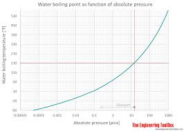 Water Vapor Pressure Chart Water Boiling Points At High Pressure