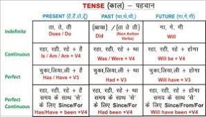 Tense Formula Chart In Hindi Formula English Grammar Tense Chart