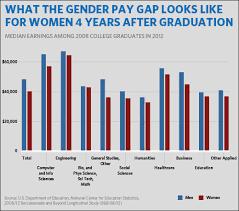 U S  gender pay gap  White House