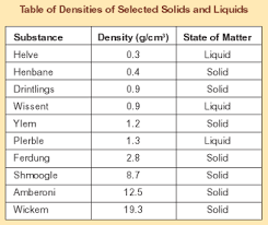 Liquid Density Chart Liquid Density Chart G Ml Ml Conversion Chart Gallery