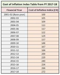 Indexation Chart Pdf 44 Actual Inflation Index Chart India