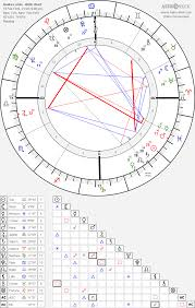 Audre Lorde Birth Chart Horoscope Date Of Birth Astro
