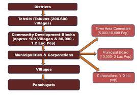 Organisation Chart Government Of Uttar Pradesh India