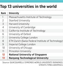 Nus Ntu In Top 20 Of University List Again Singapore News