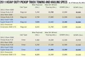 Keeping Score: Which One-Ton Heavy-Duty Pickups Tow and Haul the ...