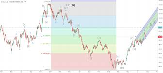 Dxy Chart Cycle Wave Elliott Wave Chart Of The Dxy Coinmarket