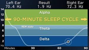 Advanced The Best Binaural Beats For A Deep Sleep 90 Minute Sleep Cycle