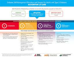 Cde Org Chart Education Recognition Program American Diabetes Association