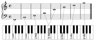 Reading music opens up lots of new possibilities for your creativity. How To Remember Piano Notes