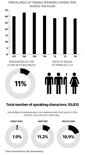Film Chart 2014 Hollywood Diversity Study Finds Film Still White Male