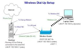 how to wireless dial up requirements a separate pc other than your wireless one that s running windows xp a family pc is a good choice has a wired nic and is already setup for