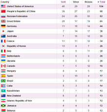 Medal Chart London 2012 Olympic Medals Table Buddha Fulliving