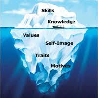 competency ice berg model meaning and its components iceberg  competency ice berg model meaning and its components