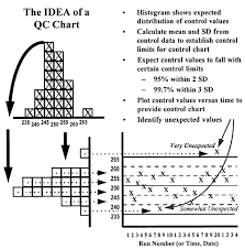 Theory Of Control Charts Ppt Qc The Idea Westgard