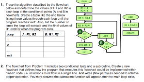 Trace Table For Flow Chart Solved Main 1 Trace The Algorithm Described By The Flowc