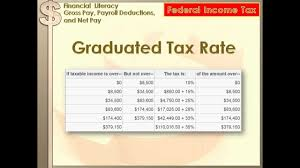 Pay Deduction Calculator Financial Literacy Gross Pay Payroll Deductions Net Pay 8th Grade Math