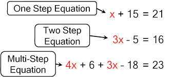 ch 6 1 one step equations add subtract