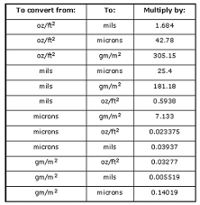 Plastic Gauge Thickness Conversion Chart Best Picture Of