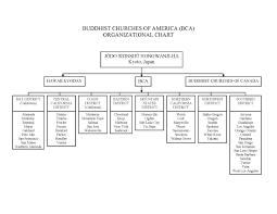 Buddhist Lineage Chart Organizational Structure San Fernando Valley Hongwanji