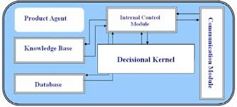internal architecture of the agents theses abstract components are  internal architecture of the agents theses abstract components are implemented in a composite