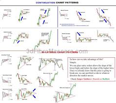 Expanding Triangle Technical Analysis Best Intraday Forex