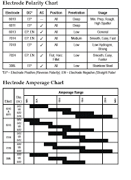 Shielded Metal Arc Welding Rods Unexpected Welding Rod Amp Chart