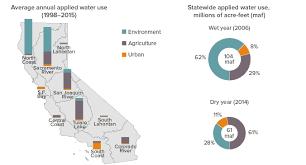 Water Use In California Public Policy Institute Of California