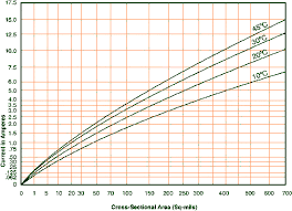 Pcb Trace Current Capacity Chart How To Pcb Trace Space