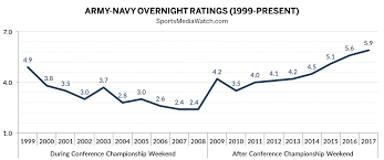 Army Navy Ratings Hit Metered Market High Again Sports
