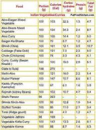 15 Best Nutritional Information Etc Images Food Calorie