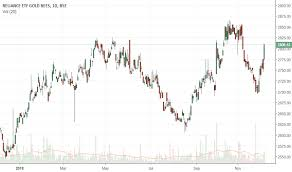 Goldbees Stock Price And Chart Bse Goldbees Tradingview
