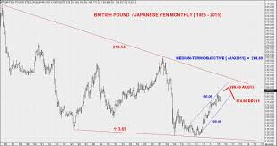 Fx Trader Magazine Currency Analysis The Japanese Yen
