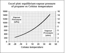 Lpg Vapor Pressure Chart Www Bedowntowndaytona Com