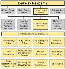 Chart Organization Of Local Government City Of Berkeley Organization Chart City Of Berkeley Ca