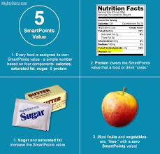 Weight Watchers Points Plus Range Chart Weight Watchers Point System Explained How Ww Points Work