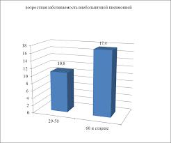 Изучение факторов способствующих развитию внебольничной пневмонии  График 2 Заболеваемость внебольничной пневмонией в зависимости от возрастных групп