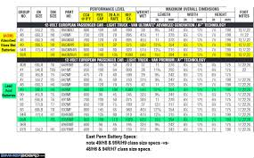Exide Chart 67 Thorough Exide Battery Cross Reference Chart