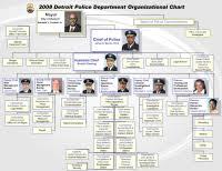 Houston Police Department Organizational Chart Houston Police Org Chart 10 Best Images Of Houston
